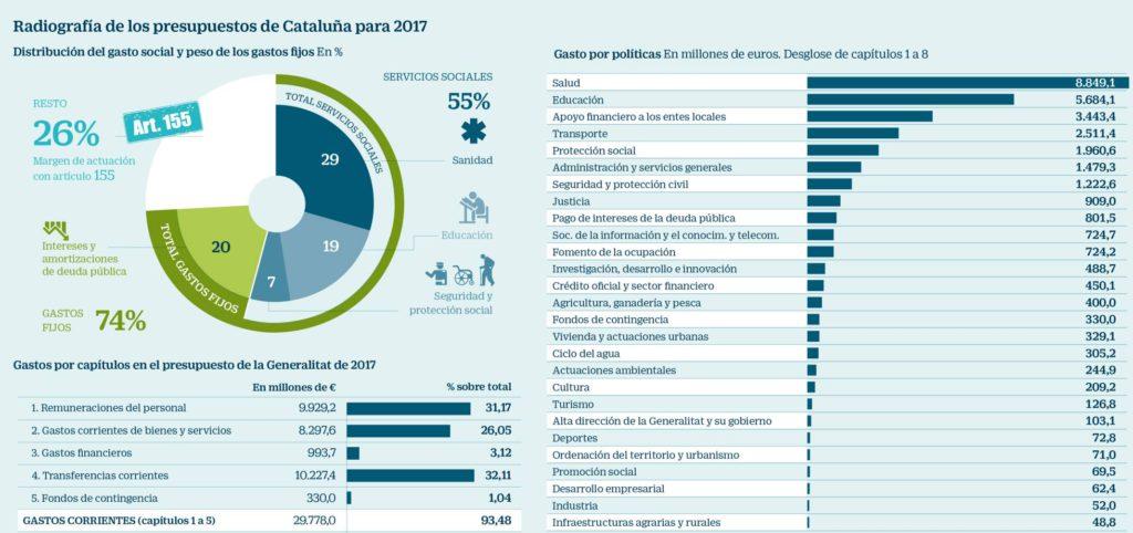 radiografia-presupuestos-catalunya-2017